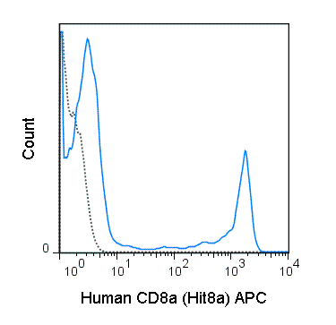 Human peripheral blood lymphocytes were stained with 5 uL (0.125 ug) APC Anti-Human CD8a (20-0089) (solid line) or 0.125 ug APC Mouse IgG1 isotype control (dashed line).