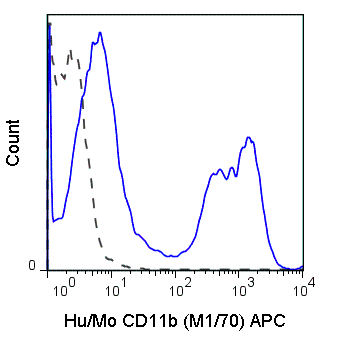C57Bl/6 bone marrow cells were stained with 0.125 ug APC Anti-Hu/Mo CD11b  (20-0112) (solid line) or 0.125 ug APC Rat IgG2b isotype control (dashed line).