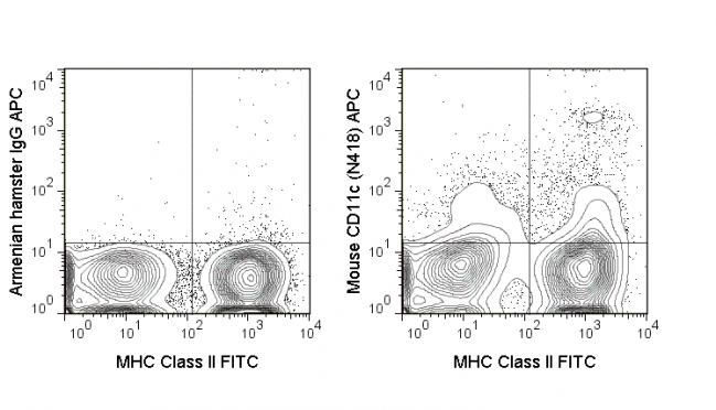 C57Bl/6 splenocytes were stained with FITC Anti-Mouse MHC Class II (35-5321) and 0.125 ug APC Anti-Mouse CD11c (20-0114) (right panel) or 0.125 ug APC Armenian Hamster IgG (left panel).