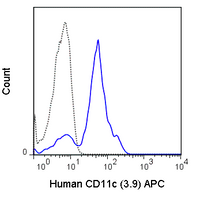 Human peripheral blood monocytes were stained with 5 uL (0.25 ug) APC Anti-Human CD11c (20-0116) (solid line) or 0.25 ug APC Mouse IgG1 isotype control (dashed line).