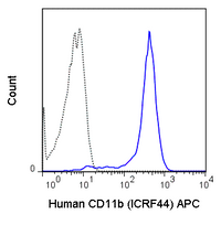 Human peripheral blood monocytes were stained with 5 uL (1 ug) APC Anti-Human CD11b (20-0118) (solid line) or 1 ug APC Mouse IgG1 isotype control (dashed line).