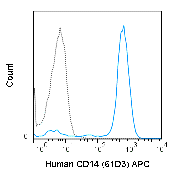 Human peripheral blood monocytes were stained with 5 uL (0.25 ug) APC Anti-Human CD14 (20-0149) (solid line) or 0.25 ug APC Mouse IgG1 isotype control (dashed line).
