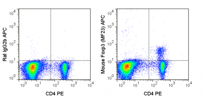 C57Bl/6 splenocytes were stained with PE Anti-Mouse CD4 (50-0042), followed by intracellular staining with 0.25 ug APC Anti-Mouse Foxp3 (20-0191) (right panel) or 0.25 ug APC Rat IgG2b isotype control (left panel).
