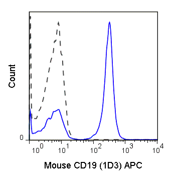 C57Bl/6 splenocytes were stained with 0.125 ug APC Anti-Mouse CD19 (20-0193) (solid line) or 0.125 ug APC Rat IgG2a isotype control (dashed line).