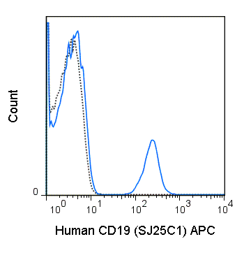 Human peripheral blood lymphocytes were stained with 5 uL (0.25 ug) APC Anti-Human CD19 (20-0198) (solid line) or 0.25 ug APC Mouse IgG1 isotype control (dashed line).