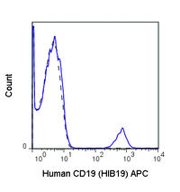 Human peripheral blood lymphocytes were stained with 5 uL (0.125 ug) APC Anti-Human CD19 (20-0199) (solid line) or 0.125 ug APC Mouse IgG1 isotype control (dashed line).