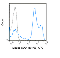 C57Bl/6 splenocytes were stained with 0.06 ug APC Anti-Mouse CD24 (20-0242) (solid line) or 0.06 ug APC Rat IgG2b isotype control (dashed line).