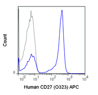 Human peripheral blood lymphocytes were stained with 5 uL (0.25 ug) APC Anti-Human CD27 (20-0279) (solid line) or 0.25 ug APC Mouse IgG1 isotype control (dashed line).