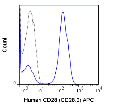 Human peripheral blood lymphocytes were stained with 5 uL (0.25 ug) APC Anti-Human CD28 (20-0289) (solid line) or 0.25 ug APC Mouse IgG1 isotype control (dashed line).