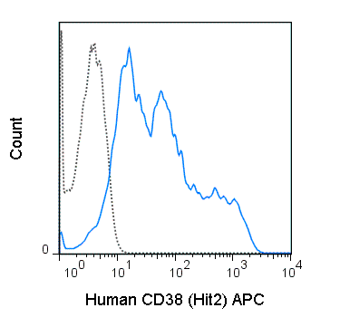 Human peripheral blood lymphocytes were stained with 5 uL (0.25 ug) APC Anti-Human CD38 (20-0389) (solid line) or 0.25 ug APC Mouse IgG1 isotype control (dashed line).