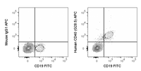 Human peripheral blood lymphocytes were stained with FITC Anti-Human CD19 (35-0199) and 5 uL (0.25 ug) APC Anti-Human CD40 (20-0410) (right panel) or 0.25 ug APC Mouse IgG1 isotype control (left panel).