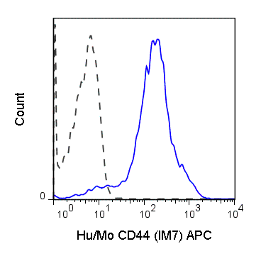C57Bl/6 splenocytes were stained with 0.125 ug Anti-Hu/Mo CD44 APC (20-0441) (solid line) or 0.125 ug Rat IgG2b APC isotype control (dashed line).