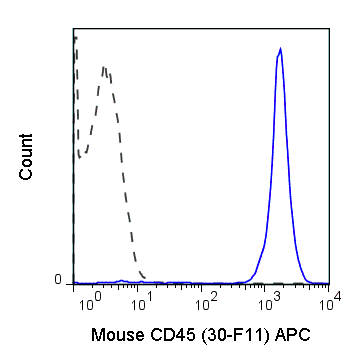 C57Bl/6 splenocytes were stained with 0.125 ug APC Anti-Mouse CD45 (20-0451) (solid line) or 0.125 ug APC Rat IgG2b isotype control (dashed line).