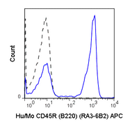 C57Bl/6 splenocytes were stained with 0.25 ug APC Anti-Hu/Mo CD45R (B220) (20-0452) (solid line) or 0.25 ug APC Rat IgG2a isotype control (dashed line).