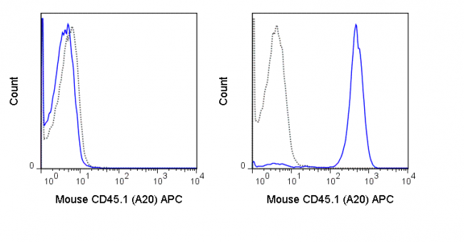 C57Bl/6 (left panel) or SJL (right panel) splenocytes were stained with 0.5 ug APC Anti-Mouse CD45.1 (20-0453) (solid line) or 0.5 ug APC Mouse IgG2a isotype control (dashed line).