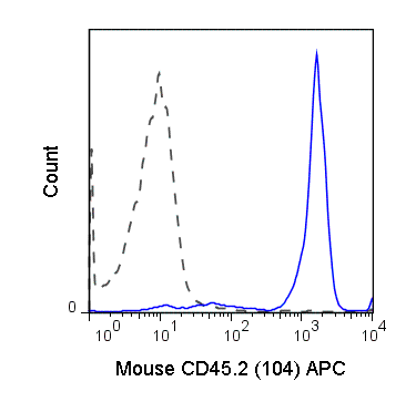 C57Bl/6 splenocytes were stained with 0.5 ug APC Anti-Mouse CD45.2 (20-0454) (solid line) or 0.5 ug APC Mouse IgG2a isotype control (dashed line).