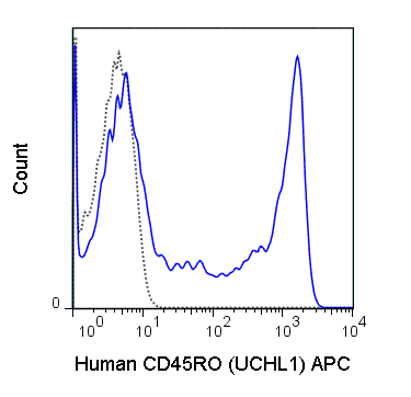 Human peripheral blood lymphocytes were stained with 5 uL (0.25 ug) APC Anti-Human CD45RO (20-0457) (solid line) or 0.25 ug APC Mouse IgG2a isotype control (dashed line).