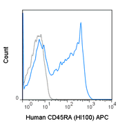 Human peripheral blood lymphocytes were stained with 5 uL (0.125 ug) APC Anti-Human CD45RA (20-0458) (solid line) or 0.125 ug APC Mouse IgG2b isotype control (dashed line).