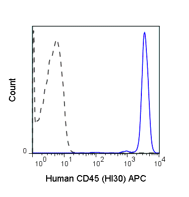 Human peripheral blood lymphocytes were stained with 5 uL (0.125 ug) APC Anti-Human CD45 (20-0459) (solid line) or 0.125 ug APC Mouse IgG1 isotype control (dashed line).