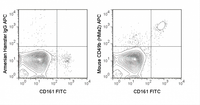 C57Bl/6 splenocytes were stained with FITC Anti-Mouse NK1.1 (CD161) (35-5941) and 0.125 ug APC Anti-Mouse CD49b (20-0491) (right panel) or 0.125 ug APC Armenian Hamster IgG isotype control (left panel).