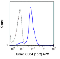 Human peripheral blood monocytes were stained with 5 uL (0.5 ug) APC Anti-Human CD54 (20-0549) (solid line) or 0.5 ug APC Mouse IgG1 isotype control (dashed line).