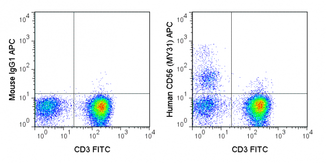 Human peripheral blood lymphocytes were stained with FITC Anti-Human CD3 (35-0038) and 5 uL (0.5 ug) APC Anti-Human CD56 (20-0564) (right panel) or 0.5 ug APC Mouse IgG1 isotype control (left panel).
