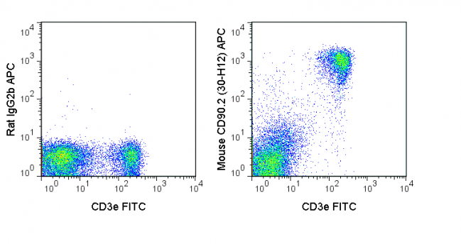 C57Bl/6 splenocytes were stained with FITC Anti-Mouse CD3e (35-0031) and 0.125 ug APC Anti-Mouse CD90.2 (20-0903) (right panel) or 0.125 ug APC Rat IgG2b isotype control (left panel).