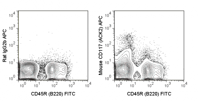 C57Bl/6 bone marrow cells were stained with FITC Anti-Mouse CD45R (B220) (35-0452) and 0.06 ug APC Anti-Mouse CD117 (20-1172) (right panel) or 0.06 ug  APC Rat IgG2b (left panel).