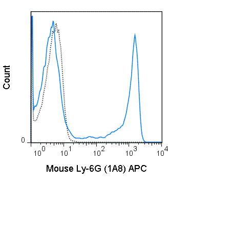 C57Bl/6 bone marrow cells were stained with 0.5 ug APC Anti-Mouse Ly-6G (20-1276) (solid line) or 0.5 ug APC Rat IgG2a isotype control (dashed line).