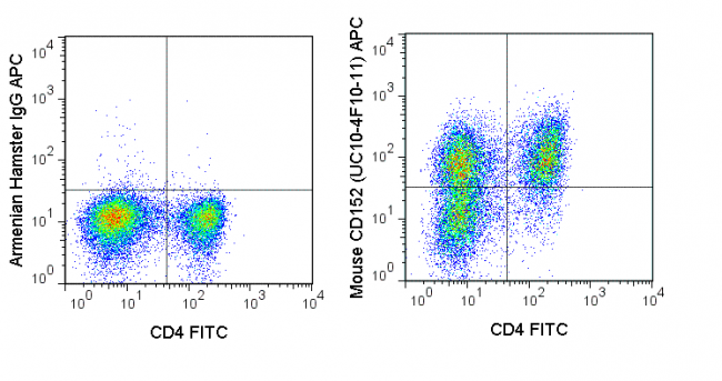 C57Bl/6 splenocytes were stimulated for 3 days with ConA and stained with FITC Anti-Mouse CD4 (35-0041) followed by intracellular staining with 0.06 ug APC Anti-Mouse CD152 (20-1522) (right) or 0.06 ug APC Armenian Hamster isotype control (left).
