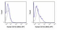 Human PBMC were stained with PE Anti-Human CD4 (50-0048), FITC Anti-Human CD45RO (35-0457) followed by intracellular staining with 5 uL (0.125 ug) APC Anti-Human CD152 (20-1529) (solid line) or 0.125 ug APC Mouse IgG2a isotype control (dashed line).