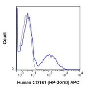 Human peripheral blood lymphocytes were stained with 5 uL (0.25 ug) APC Anti-Human CD161 (20-1619) (solid line) or 0.25 ug APC Mouse IgG1 isotype control (dashed line).