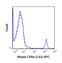 C57Bl/6 splenocytes were stained with 0.125 ug Anti-Mouse C8a APC (20-1886) (solid line) or 0.125 ug Rat IgG2b APC isotype control (dashed line).