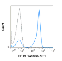 C57Bl/6 splenocytes were stained with Biotin Anti-Mouse CD19 (solid line) or Biotin Rat IgG2a isotype control (dashed line), followed by 0.06 ug APC Streptavidin (20-4317).