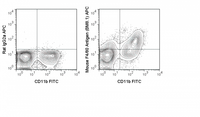 C57Bl/6 bone marrow cells were stained with FITC Anti-Mouse CD11b (35-0112) and 0.5 ug APC Anti-Mouse F4/80 Antigen (20-4801) (right panel) or 0.5 ug APC Rat IgG2b isotype control (left panel).