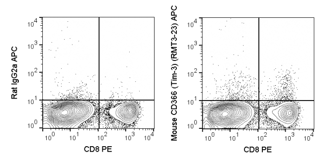 C57Bl/6 splenocytes stimulated for 3 days with ConA and then stained with PE Anti-Mouse CD8 (35-0081) and 0.5 ug APC Anti-Mouse Tim-3 (20-5870) (right panel) or 0.5 ug APC Rat IgG2a isotype control (left panel).