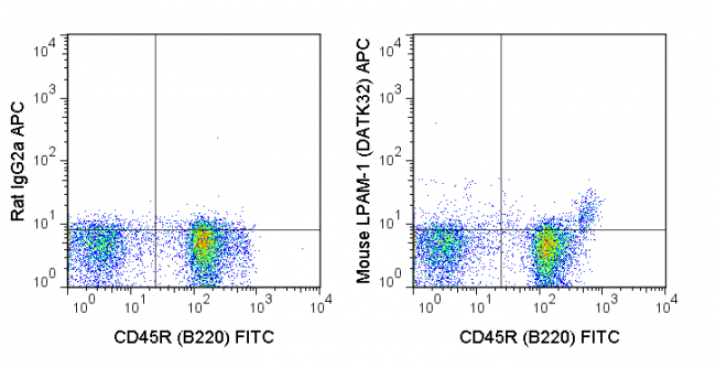 C57Bl/6 bone marrow cells were stained with FITC Anti-Mouse CD45R (B220) (35-0452) and 0.25 ug APC Anti-Mouse LPAM-1 (20-5887) (rlght panel) or 0.25 ug APC Rat IgG2a isotype control (left panel).