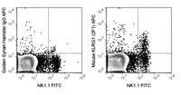 C57Bl/6 splenocytes were stained with FITC Anti-Mouse NK1.1 (35-5941) and 0.06 ug APC Anti-Mouse KLRG1 (20-5893) (right panel) or 0.06 ug APC Golden Syrian Hamster IgG (left panel).