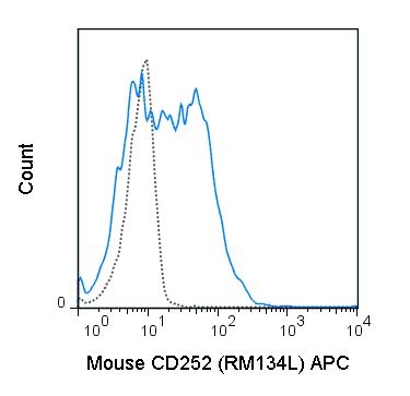 C57Bl/6 splenocytes were stimulated with anti-IgM and anti-CD40 for 4 days. Cells were then stained with 0.25 ug APC Anti-Mouse CD252 (20-5905) (solid line) or 0.25 ug APC Rat IgG2b isotype control (dashed line).
