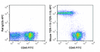 C57Bl/6 bone marrow cells were stained with FITC Anti-Mouse CD45 (35-0451) and  0.5 ug APC Anti-Mouse TER-119 (20-5921) (right panel) or 0.5 ug APC Rat IgG2b isotype control (left panel).