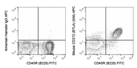 C57Bl/6 splenocytes were stained with FITC Anti-Mouse CD45R (35-0452) and 0.25 ug APC Anti-Mouse CD272 (20-5954) (right panel) or 0.25 ug APC Armenian Hamster IgG (left panel).
