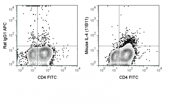 Mouse lymphoid cells were stimulated in the presence of a protein transport inhibitor. Cells were then fixed, permeabilized, stained with FITC Anti-Mouse CD4 (35-0041) and intracellularly with 0.5 ug APC Anti-Mouse IL-4 (20-7041) (right panel) or 0.5 ug A