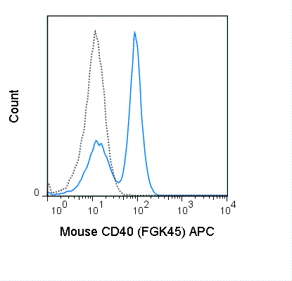 C57Bl/6 splenocytes were stained with 0.25 ug APC Anti-Mouse CD40 (20-8050) (solid line) or 0.25 ug APC Rat IgG2a isotype control (dashed line).