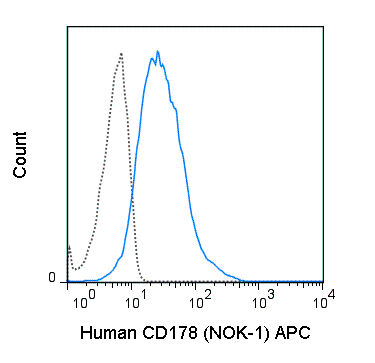 Human CD178 (Fas ligand) transfected cells were stained with 5 uL (0.25 ug) APC Anti-Human CD178 (20-9919) (solid line) or 0.25 ug APC Mouse IgG1 isotype control (dashed line).