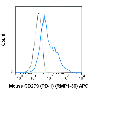 C57Bl/6 splenocytes were stimulated with ConA and then stained with 0.5 ug APC Anti-Mouse CD279 (PD-1) (20-9981) (solid line) or 0.5 ug APC Rat IgG2b isotype control (dashed line).