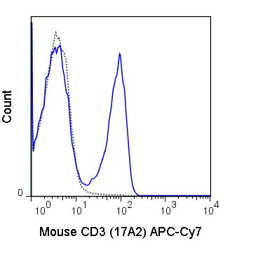 C57Bl/6 splenocytes were stained with 0.5 ug APC-Cy7 Anti-Mouse CD3 (25-0032) (solid line) or 0.5 ug APC-Cy7 Rat IgG2b isotype control (dashed line).