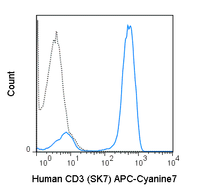 Human peripheral blood lymphocytes were stained with 5 uL (0.5 ug) APC-Cyanine7 Anti-Human CD3 (25-0036) (solid line) or 0.5 ug APC-Cyanine7 Mouse IgG1 isotype control.