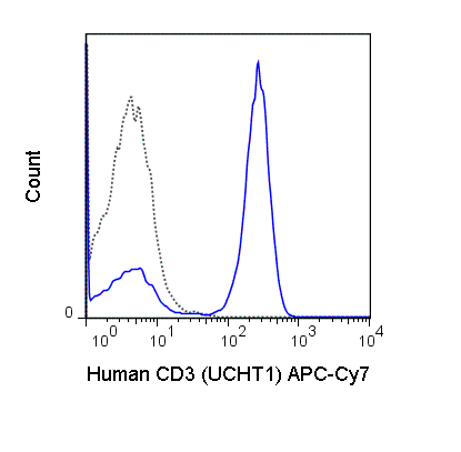 Human peripheral blood lymphocytes were stained with 5 uL (0.5 ug) APC-Cy7 Anti-Human CD3 (25-0038) (solid line) or 0.5 ug APC-Cy7 Mouse IgG1 isotype control (dashed line).