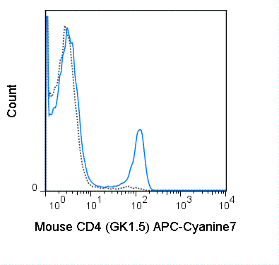 C57Bl/6 splenocytes were stained with 0.25 ug APC-Cyanine7 Anti-Mouse CD4 (25-0041) (solid line) or 0.25 ug APC-Cyanine7 Rat IgG2b isotype control (dashed line).