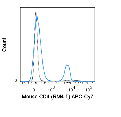C57Bl/6 splenocytes were stained with 0.25 ug APC-Cy7 Anti-Mouse CD4 (25-0042) (solid line) or 0.25 ug APC-Cy7 Rat IgG2a (dashed line).